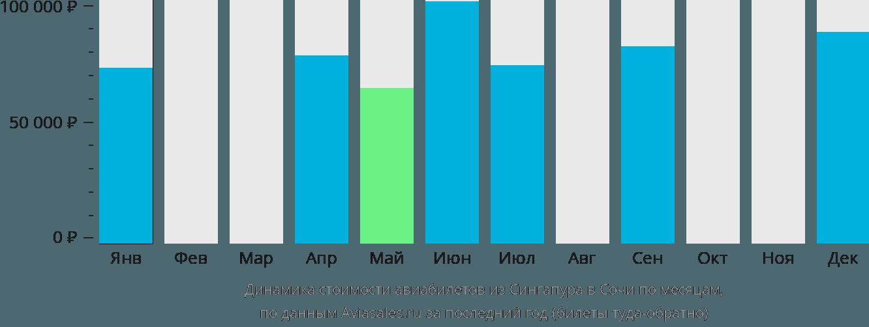 Динамика стоимости авиабилетов из Сингапура в Сочи  по месяцам