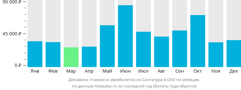 Динамика стоимости авиабилетов из Сингапура в ОАЭ по месяцам