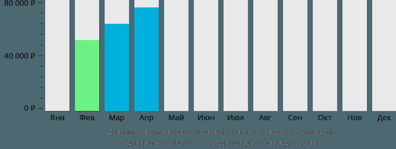 Динамика стоимости авиабилетов из Сингапура в Малагу по месяцам