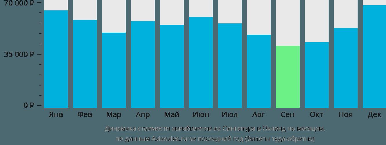 Динамика стоимости авиабилетов из Сингапура в Окленд по месяцам