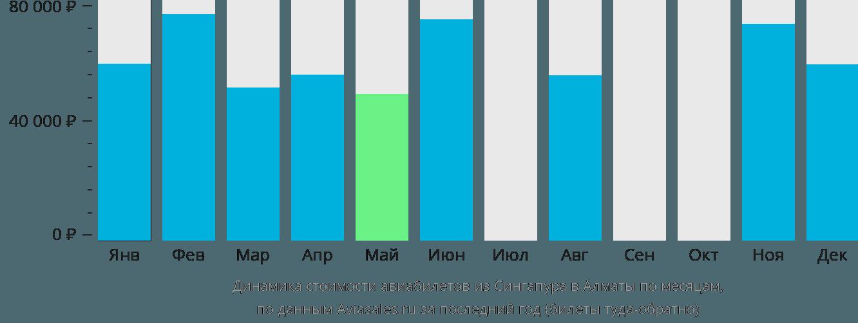 Динамика стоимости авиабилетов из Сингапура в Алматы по месяцам