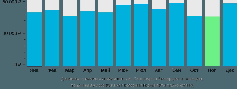 Динамика стоимости авиабилетов из Сингапура в Амстердам по месяцам
