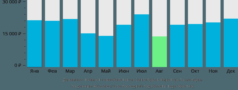 Динамика стоимости авиабилетов из Сингапура в Амритсар по месяцам