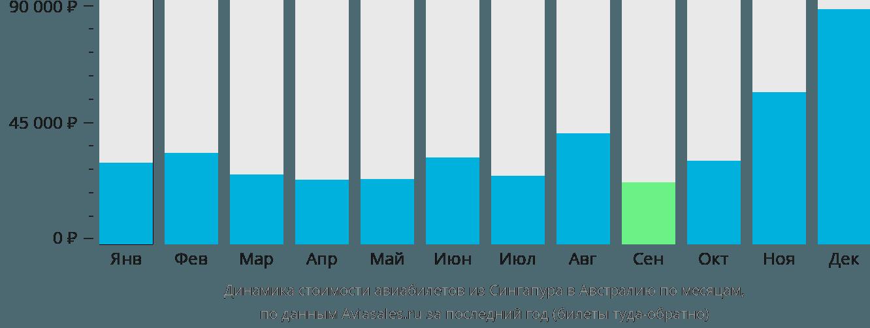 Динамика стоимости авиабилетов из Сингапура в Австралию по месяцам