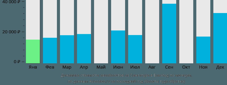 Динамика стоимости авиабилетов из Сингапура в Баколод по месяцам