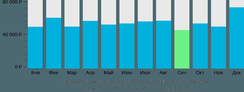 Динамика стоимости авиабилетов из Сингапура в Барселону по месяцам
