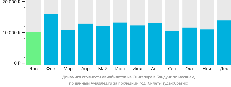 Динамика стоимости авиабилетов из Сингапура в Бандунг по месяцам