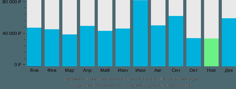 Динамика стоимости авиабилетов из Сингапура в Берлин по месяцам