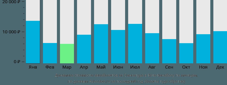 Динамика стоимости авиабилетов из Сингапура в Кота-Кинабалу по месяцам