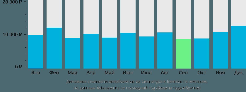 Динамика стоимости авиабилетов из Сингапура в Бангкок по месяцам