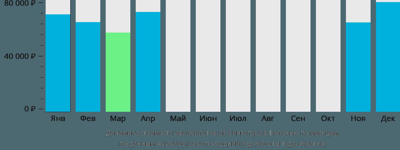 Динамика стоимости авиабилетов из Сингапура в Болонью по месяцам