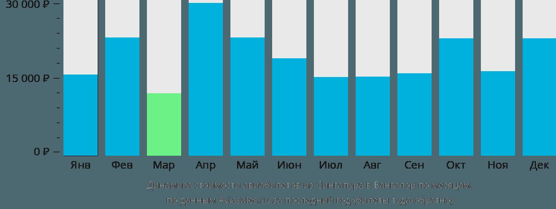 Динамика стоимости авиабилетов из Сингапура в Бангалор по месяцам