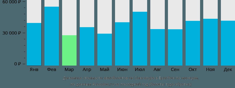 Динамика стоимости авиабилетов из Сингапура в Брисбен по месяцам