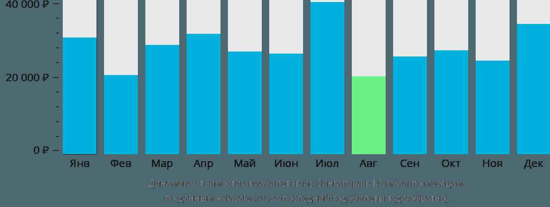Динамика стоимости авиабилетов из Сингапура в Мумбаи по месяцам