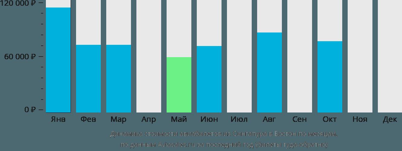 Динамика стоимости авиабилетов из Сингапура в Бостон по месяцам