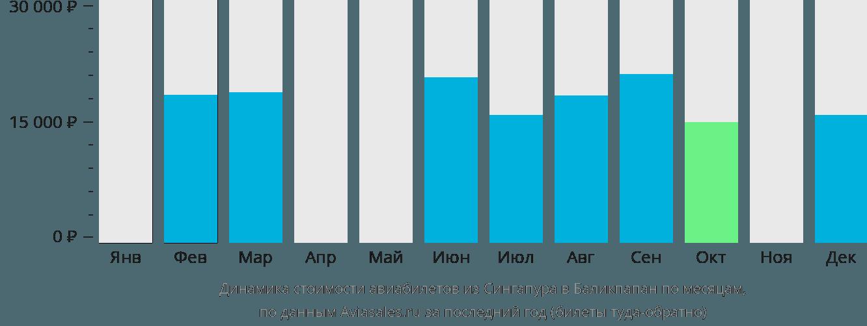 Динамика стоимости авиабилетов из Сингапура в Баликпапан по месяцам