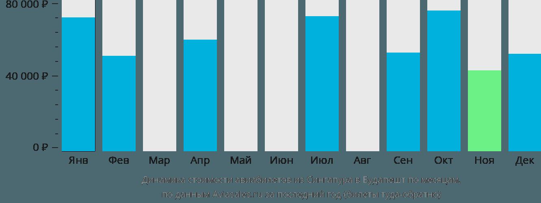Динамика стоимости авиабилетов из Сингапура в Будапешт по месяцам
