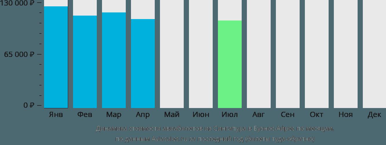 Динамика стоимости авиабилетов из Сингапура в Буэнос-Айрес по месяцам