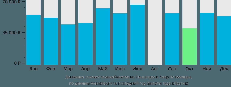 Динамика стоимости авиабилетов из Сингапура в Каир по месяцам