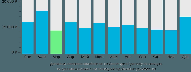Динамика стоимости авиабилетов из Сингапура в Гуанчжоу по месяцам