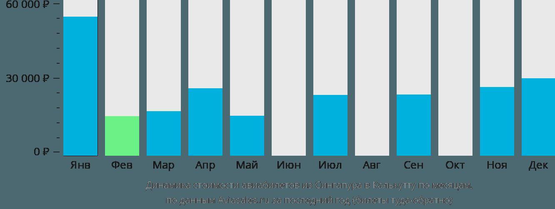 Динамика стоимости авиабилетов из Сингапура в Калькутту по месяцам