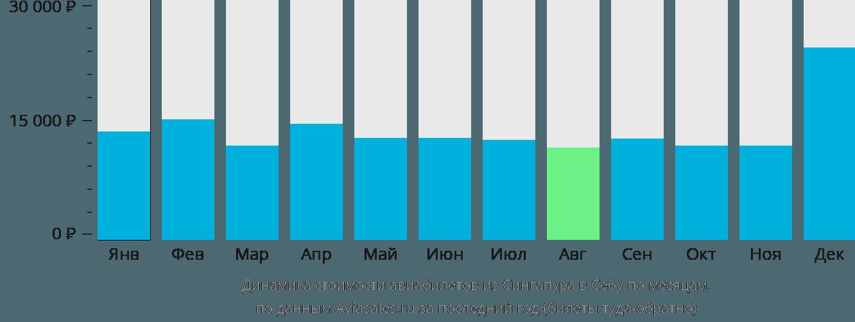 Динамика стоимости авиабилетов из Сингапура в Себу по месяцам