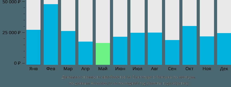 Динамика стоимости авиабилетов из Сингапура в Чанчунь по месяцам
