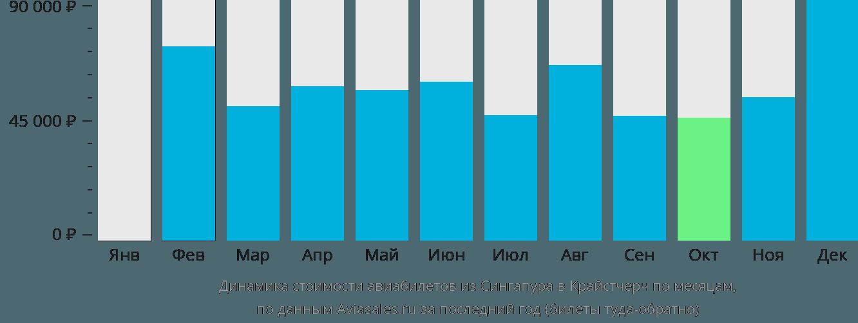 Динамика стоимости авиабилетов из Сингапура в Крайстчерч по месяцам