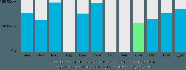 Динамика стоимости авиабилетов из Сингапура в Чикаго по месяцам