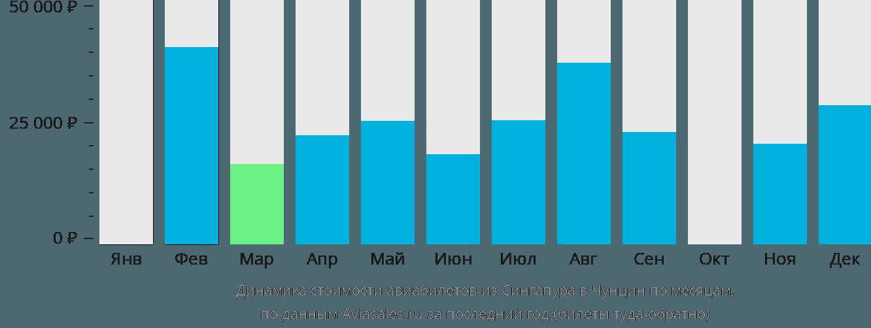 Динамика стоимости авиабилетов из Сингапура в Чунцин по месяцам