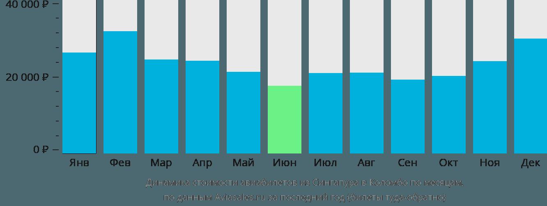 Динамика стоимости авиабилетов из Сингапура в Коломбо по месяцам