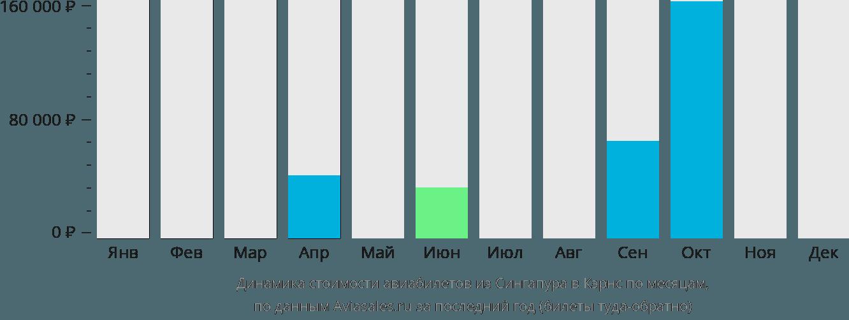 Динамика стоимости авиабилетов из Сингапура в Кэрнс по месяцам