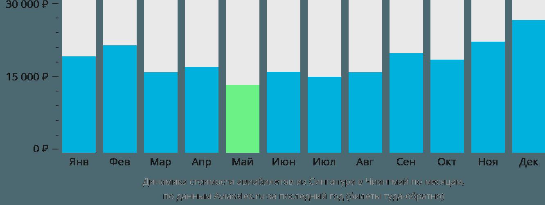 Динамика стоимости авиабилетов из Сингапура в Чиангмай по месяцам