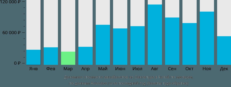 Динамика стоимости авиабилетов из Сингапура в Китай по месяцам