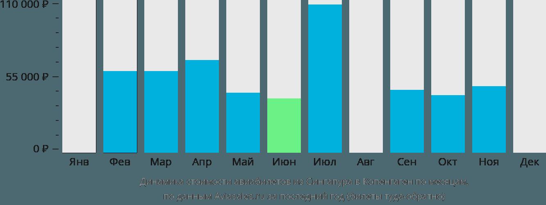 Динамика стоимости авиабилетов из Сингапура в Копенгаген по месяцам