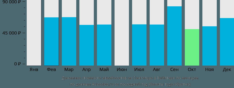 Динамика стоимости авиабилетов из Сингапура в Кейптаун по месяцам