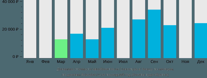 Динамика стоимости авиабилетов из Сингапура в Чаншу по месяцам