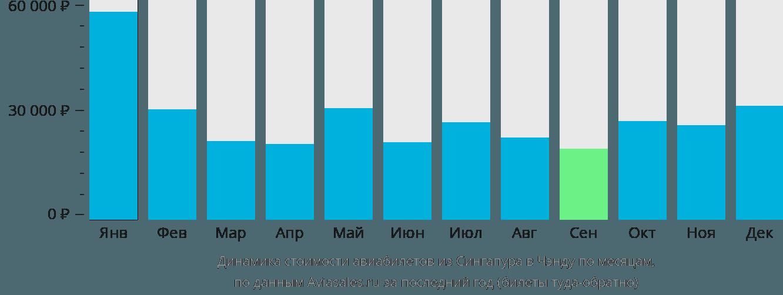 Динамика стоимости авиабилетов из Сингапура в Чэнду по месяцам
