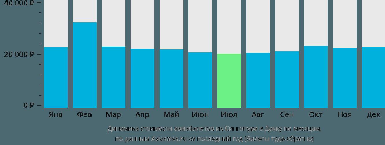 Динамика стоимости авиабилетов из Сингапура в Дакку по месяцам