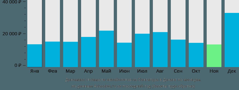 Динамика стоимости авиабилетов из Сингапура в Дананг по месяцам