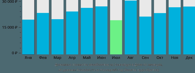 Динамика стоимости авиабилетов из Сингапура в Дели по месяцам