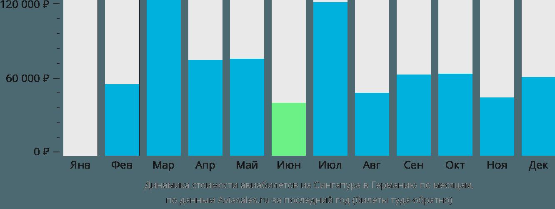 Динамика стоимости авиабилетов из Сингапура в Германию по месяцам