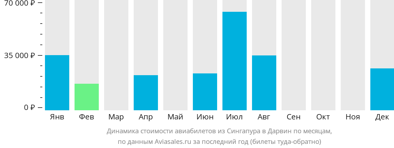 Динамика стоимости авиабилетов из Сингапура в Дарвин по месяцам
