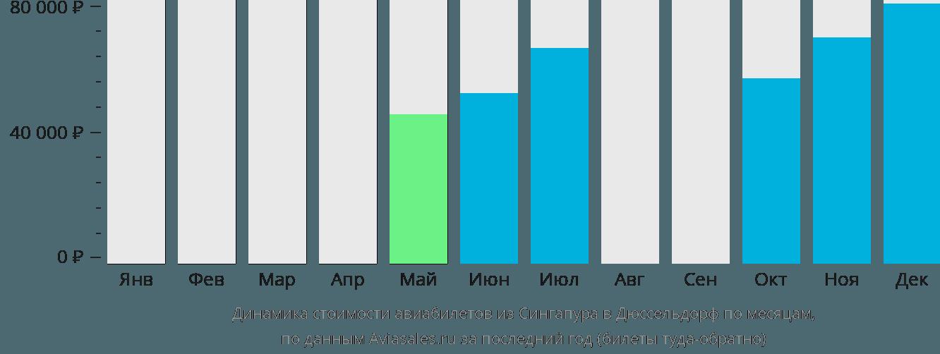 Динамика стоимости авиабилетов из Сингапура в Дюссельдорф по месяцам