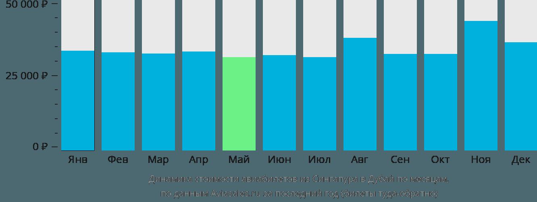 Динамика стоимости авиабилетов из Сингапура в Дубай по месяцам