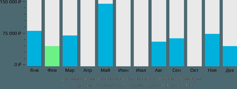 Динамика стоимости авиабилетов из Сингапура в Испанию по месяцам