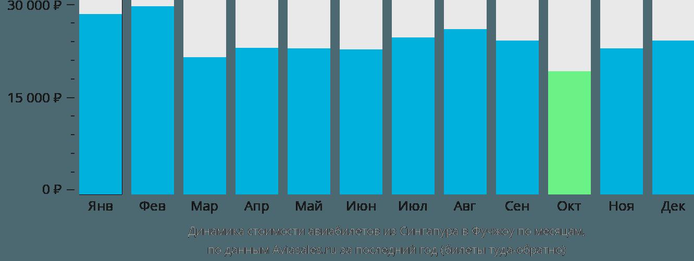 Динамика стоимости авиабилетов из Сингапура в Фучжоу по месяцам