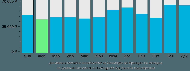 Динамика стоимости авиабилетов из Сингапура во Францию по месяцам