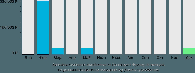 Динамика стоимости авиабилетов из Сингапура в Фукуоку по месяцам