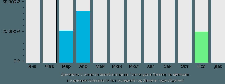 Динамика стоимости авиабилетов из Сингапура в Хагатну по месяцам